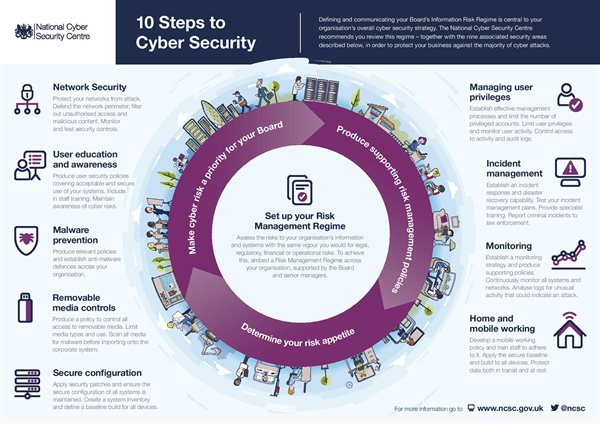 NCSC 10 Steps To Cyber Security NCSC-page-001 (1)